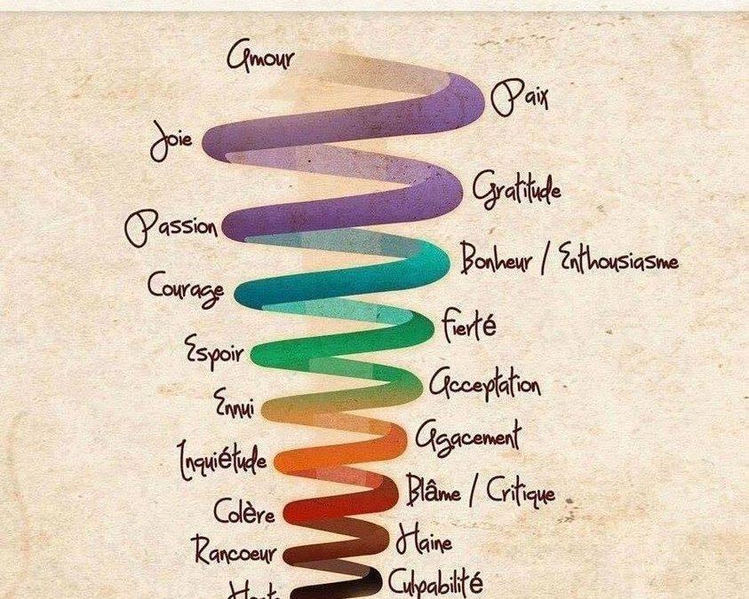 Le taux vibratoire des différentes émotions